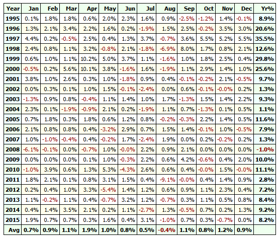 Monthly and yearly results on the S&P 100 universe