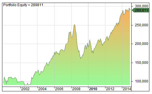 amibroker rotational trading equity curve