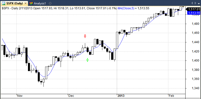 shooting star example in the S&P 500 index