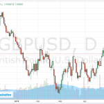 This Rare Bearish Pattern Just Formed In GBP/USD