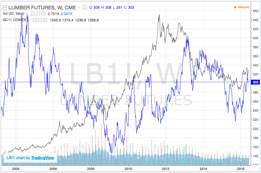 lumber futures vs gold prices