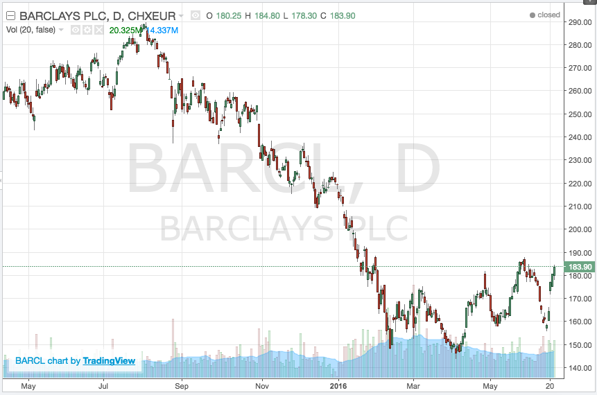 barclays stock chart
