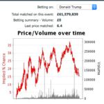 betfair us election odds