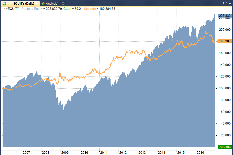 nasdaq barbell strategy vs buy and hold