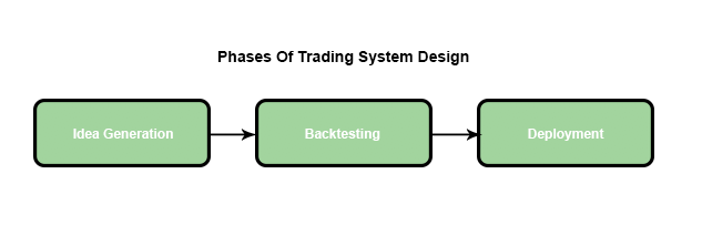 trading system design phases