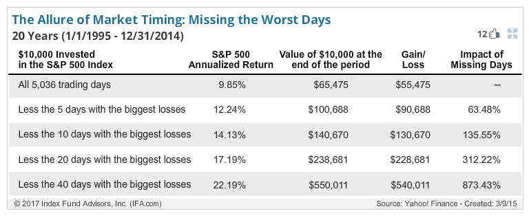 Missing the worst trading days can greatly improve your returns