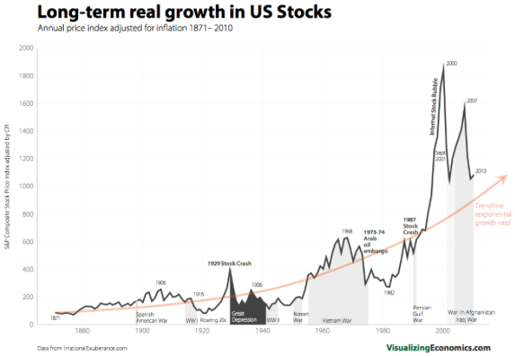 long term stock market chart