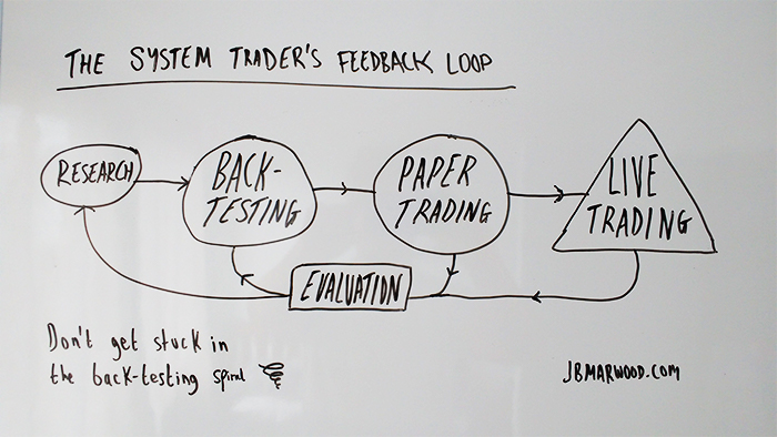 system traders feedback loop