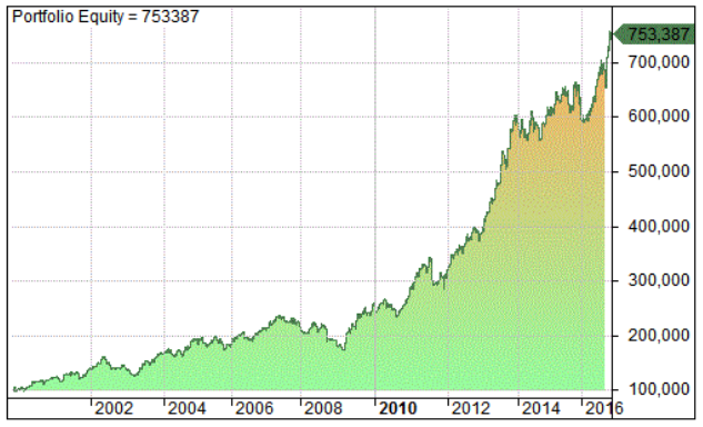 Follow The Money Momentum System Equity Curve