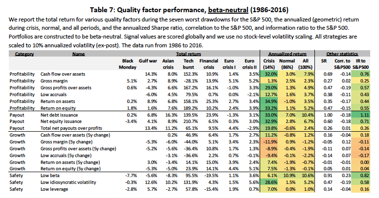 quality factor performance stock market crisis