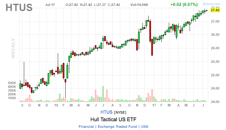 Blair Hull ETF