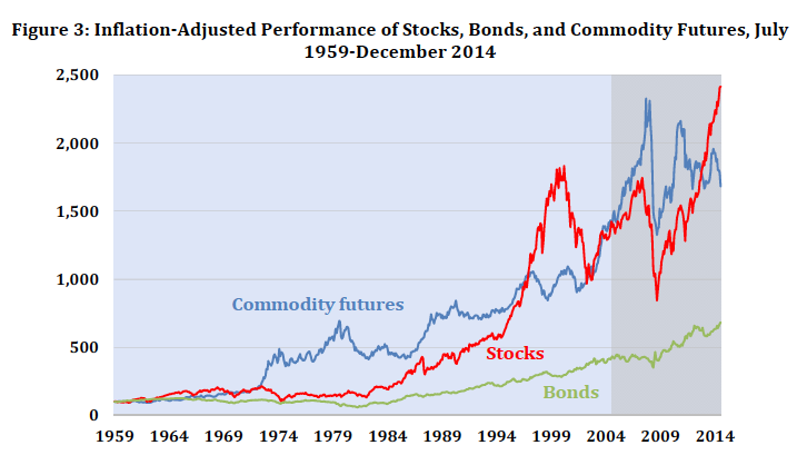 src: Bhardwaj, Geetesh and Gorton, Gary B. and Rouwenhorst, K. Geert, Facts and Fantasies About Commodity Futures Ten Years Later (May 25, 2015).