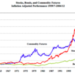 Should You Invest In Commodities? This Research Says YES