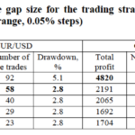 Trading Gaps In The Forex – Limited Evidence Of Profitability