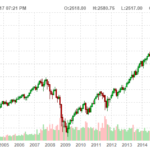 chart of the s&p 500 pulling the trigger at new highs