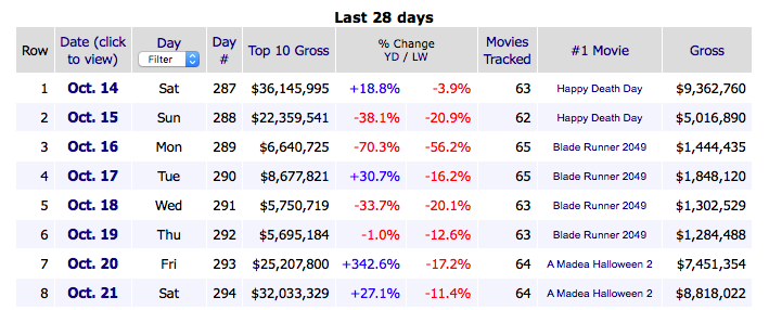 Box office earnings from boxofficemojo.com