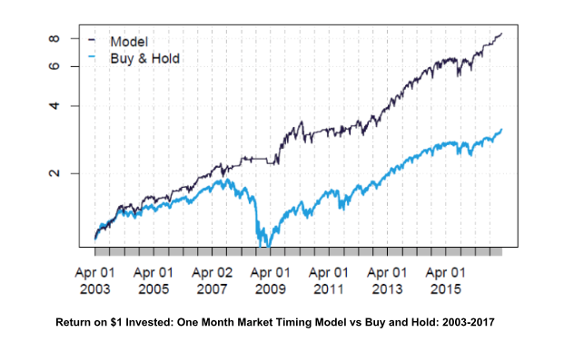 blair hull market timing model return