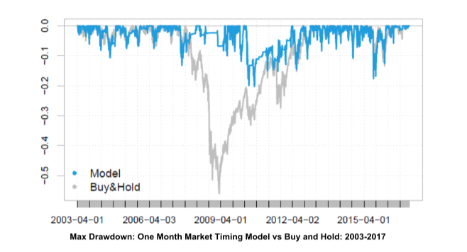 Blair Hull market timing model drawdowns
