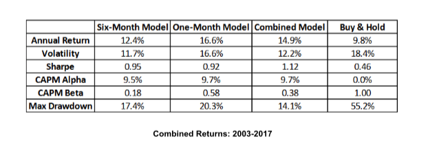 Blair Hull market timing combined returns