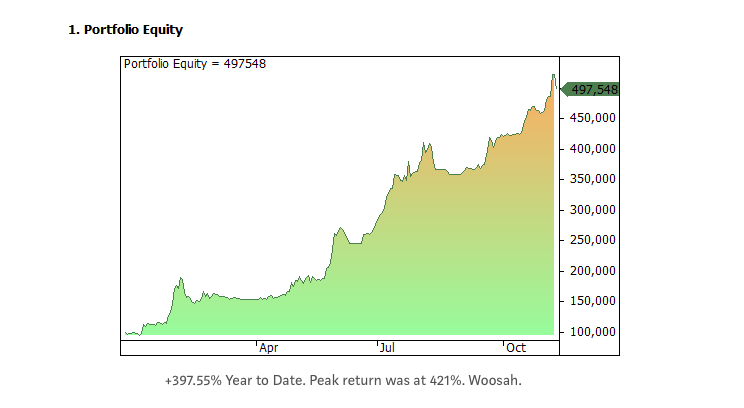 Equity curve for parabolic trading system
