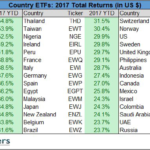 global etf performance