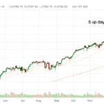 Should You Buy One Day Pullbacks Amid Consecutive New Highs?