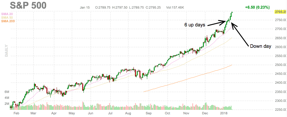 S&P 500 new highs chart