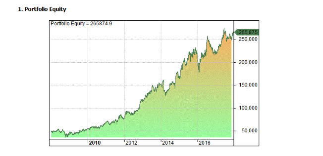 Full equity curve 1/2008 - 1/2018