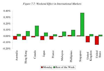 weekend effect in international markets