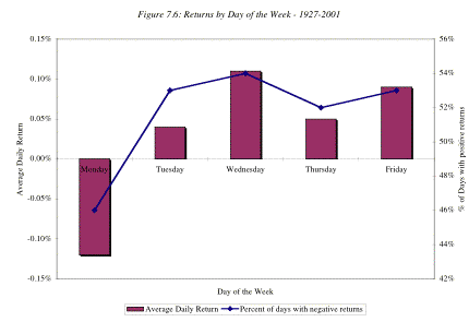stock market anomalies day of the week effect