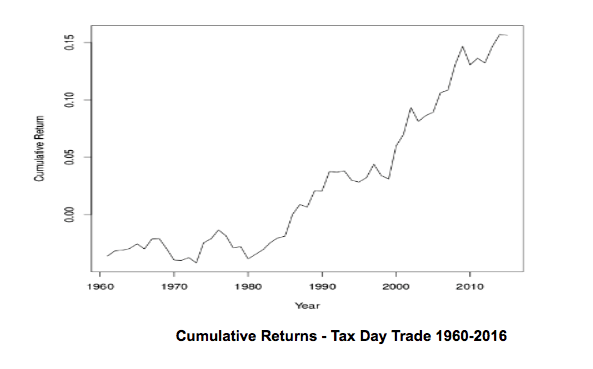 stock market anomalies - tax day trade