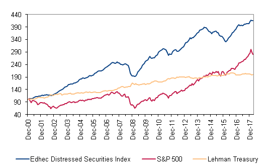 stock market anomalies - distressed securities effect