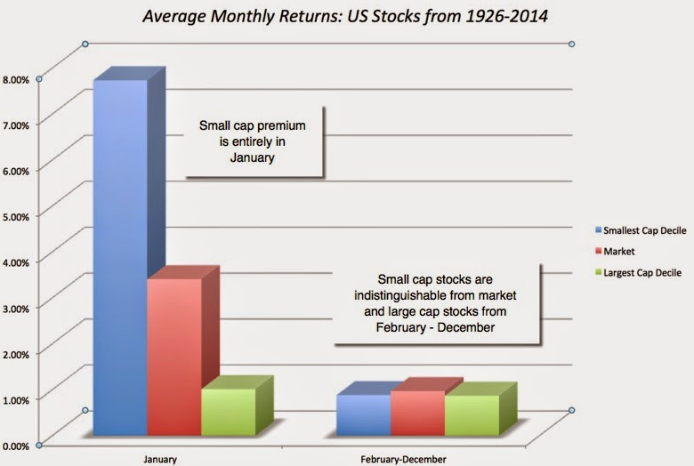 stock market anomalies - small firm effect