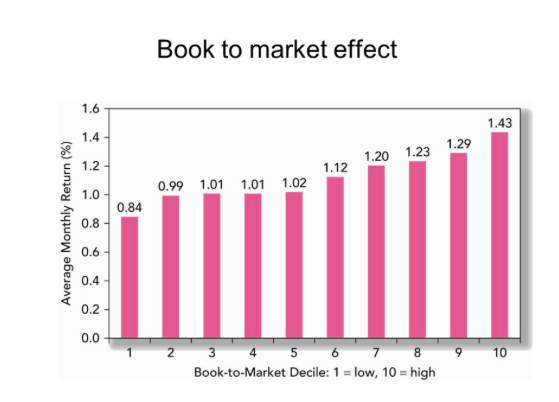 book to market effect stock market anomalies