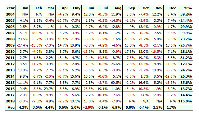 VXX simple volatility strategy full table of results
