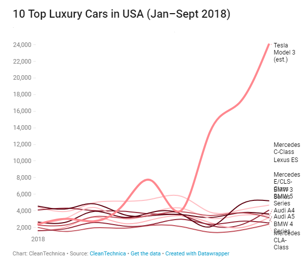 Tesla are killing it in the luxury car market. Source CleanTechnica.com
