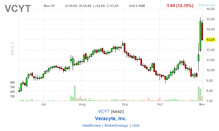 VCYT stock week in review