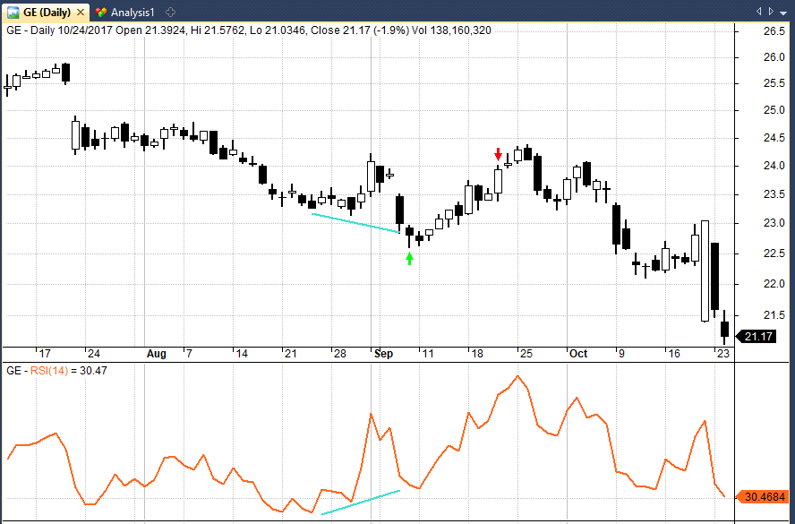 Rsi Candle Afl