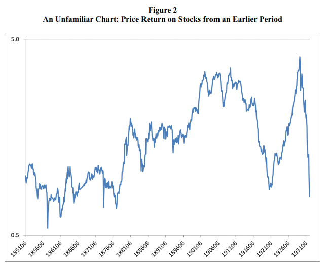 Real price returns on US stocks between 1851 - 1931