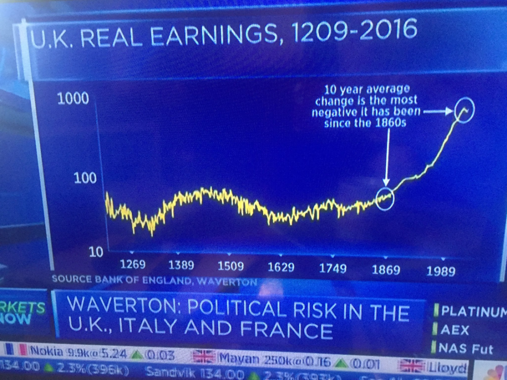 long term chart of UK real earnings.