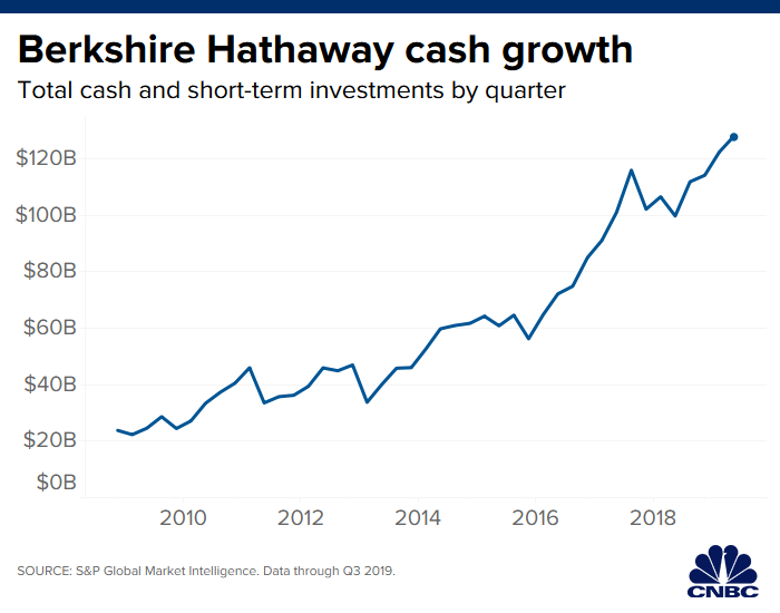 Warren Buffett cash holdings