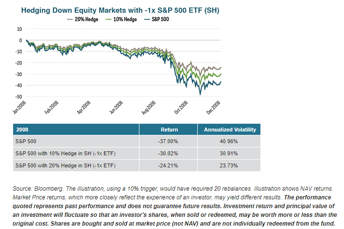 Hedging with inverse ETFs
