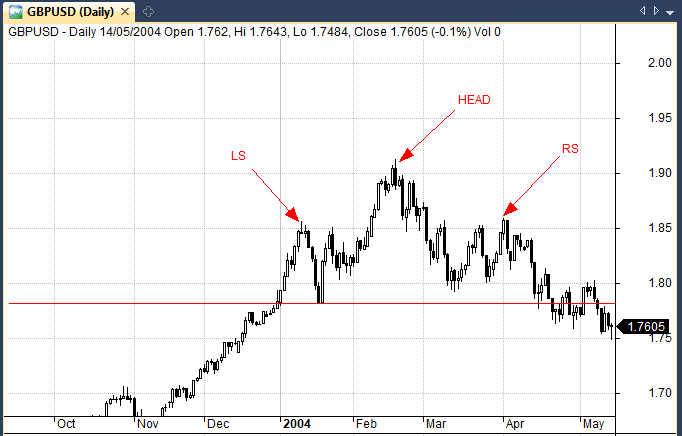 Head and shoulders pattern in GBPUSD. Chart: Amibroker.