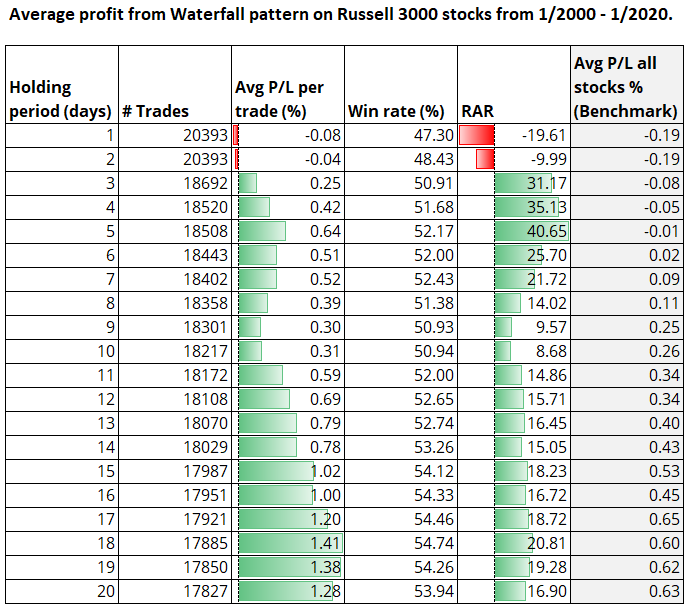 Average profit from waterfall pattern on Russell 3000 stocks