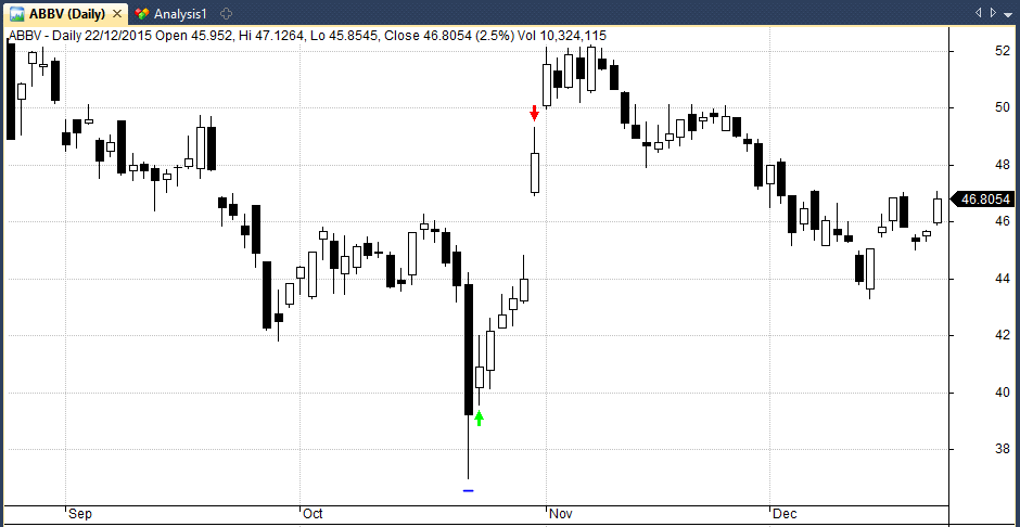 Trade example in ABBV
