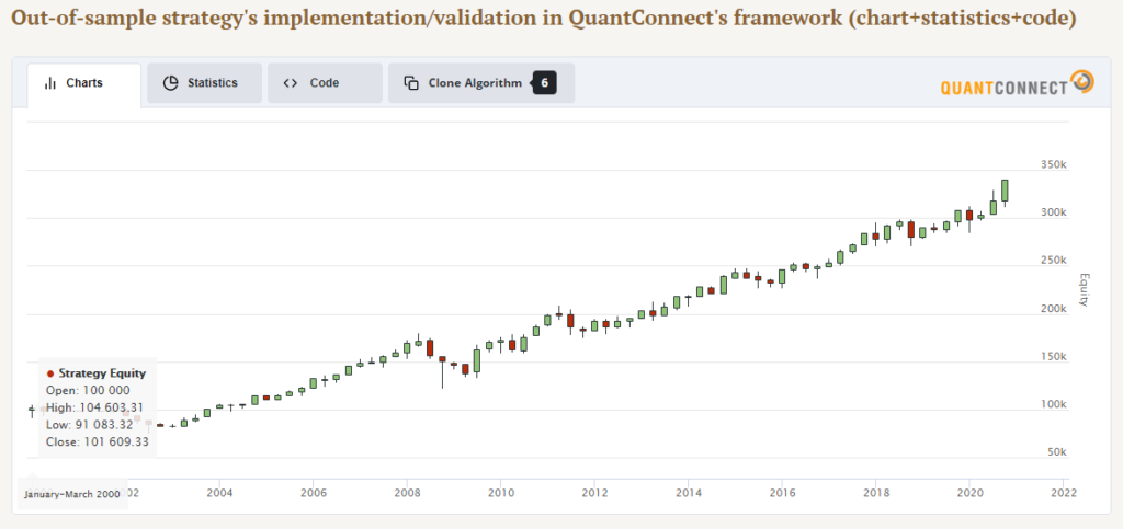 quantconnect backtest result